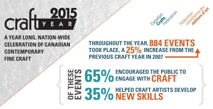 Craft Year 2015 Infographic